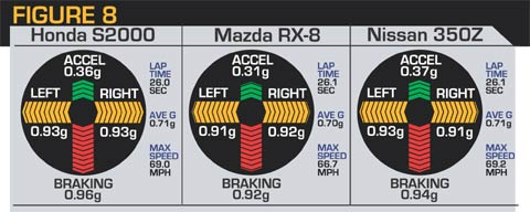 mazda 3 gears manual high rpm low acceleration
